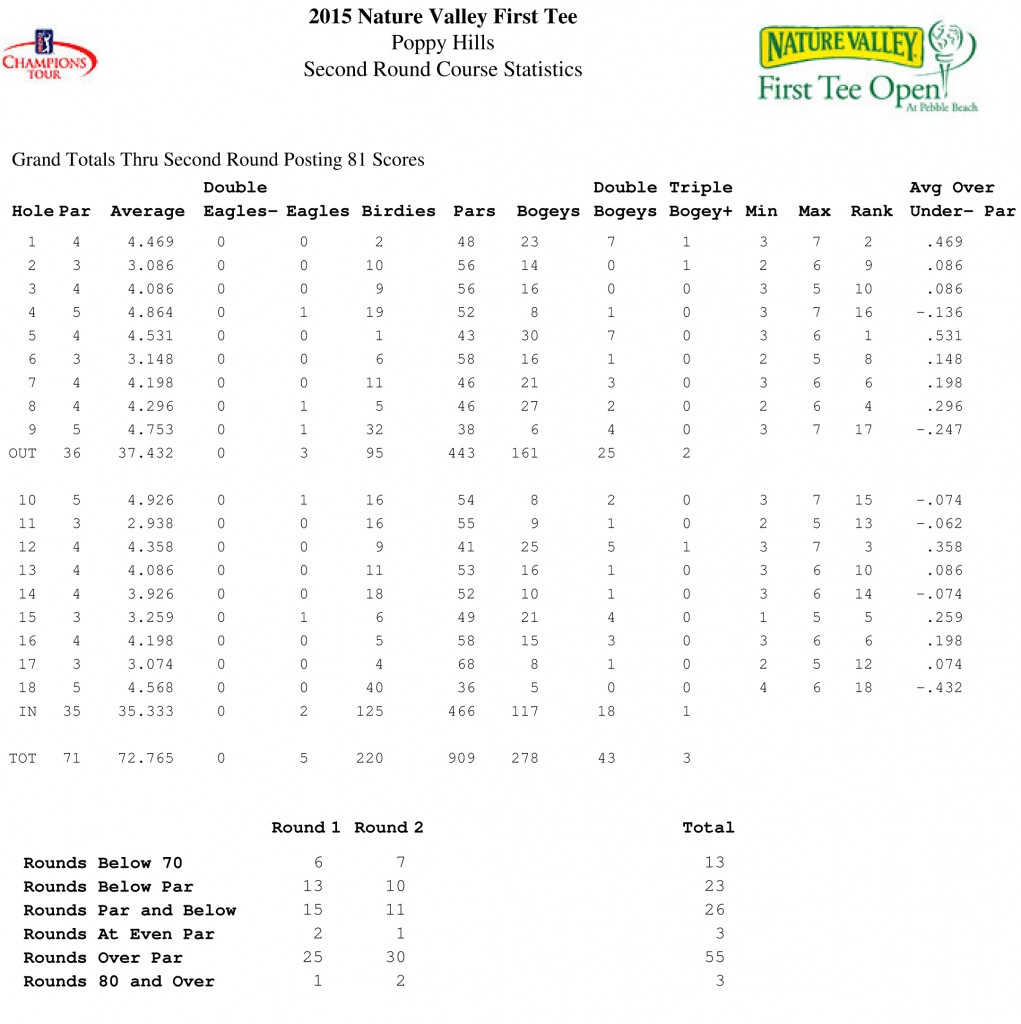 Poppy Hills 2015 Stats cropped